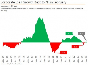 Corp_Loan_Growth_2014_Feb