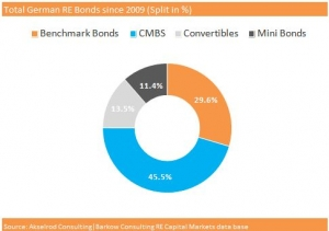 German_RE_Bonds_2014_04_07