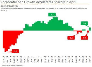 Corp_Loan_Growth_2014_Apr