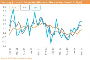 Corp_Loan_Growth_2014_May