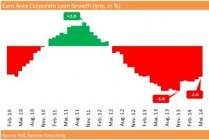 EU_Corp_Loan_Growth_2014_May