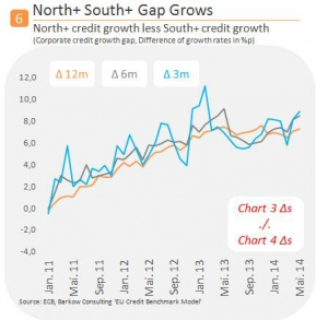 North_South_Credit_Gap