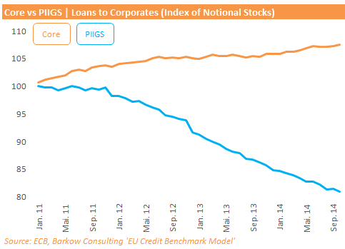 EU_Corp_Loan_Growth_Core_PIIGS_2014_10