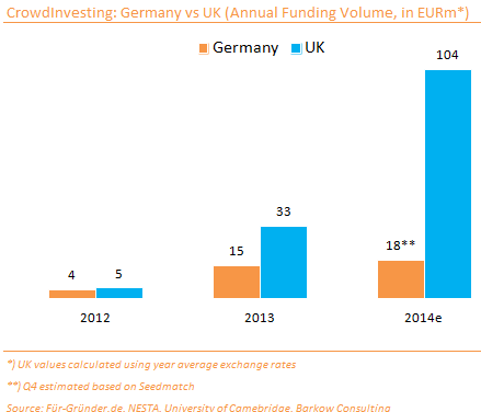 CrowdInvesting_Ger_vs_UK