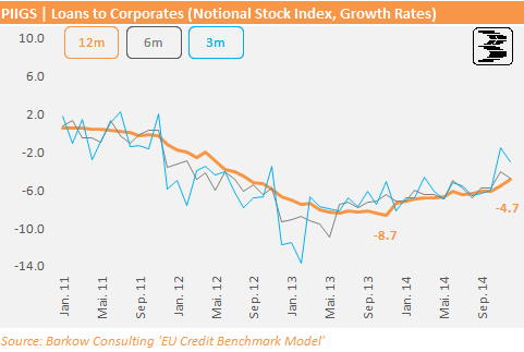 EU_Corp_Loan_Growth_PIIGS_2014_12