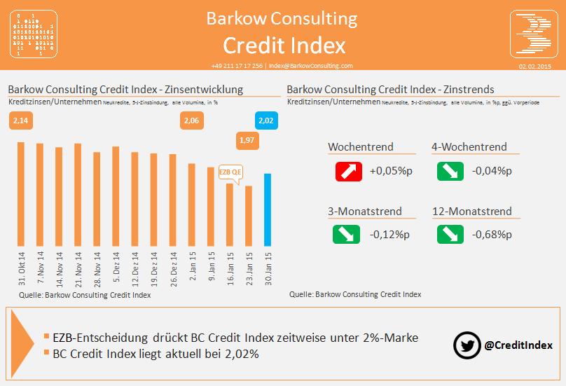 BC_Credit_Index_2015_01_30