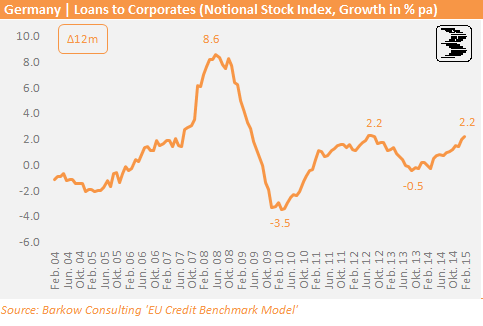 GER_Corp_Loan_Growth_2015_02