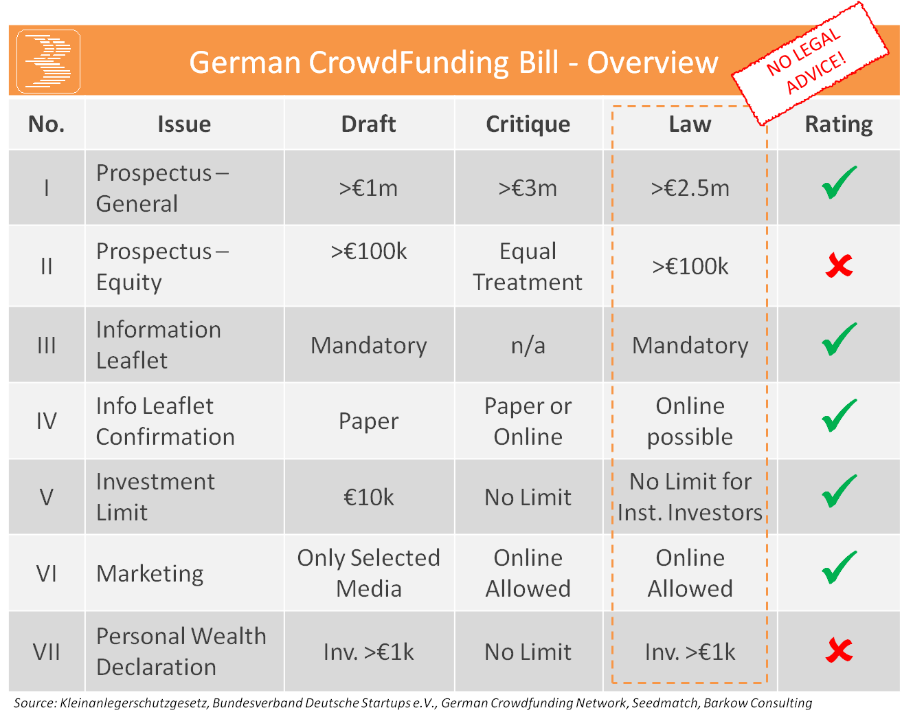 German_CrowdFunding_Bill