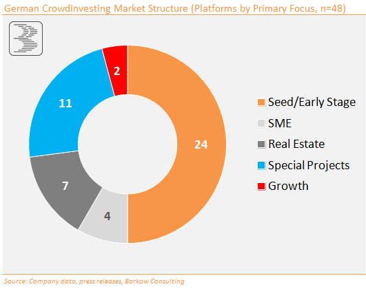 CrowdInvesting_Market_Structure