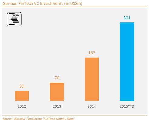German_FinTech_VC_201510