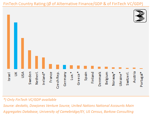 FinTech_Country_Score_UK