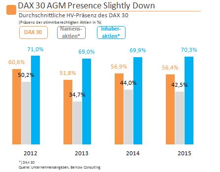 Chart_14_DAX30_Presence
