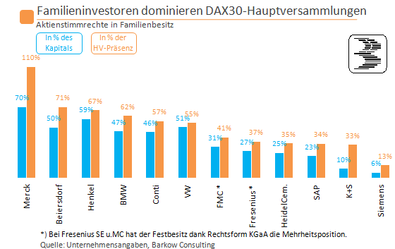Chart_15_DAX30_Family_Owners