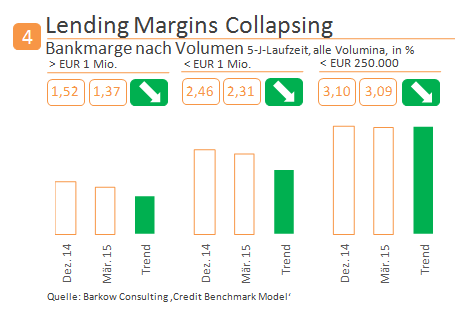 Chart_3_Margins_Collapse