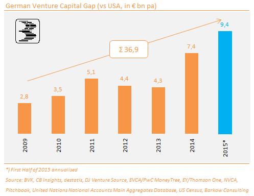 Chart_4_VC_Gap