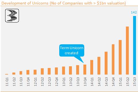Chart_5_Unicorns
