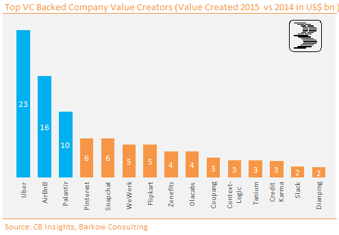 Chart_6_Unicorns_Value