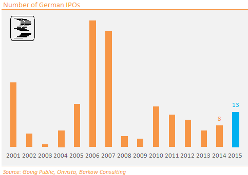 Chart_7_German_IPOs