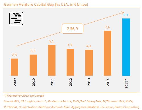 German_VC_Gap_2015_H1