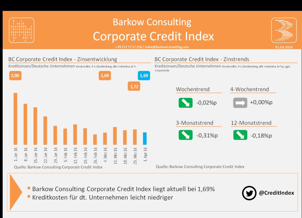BC_Credit_Index_2016_04_01