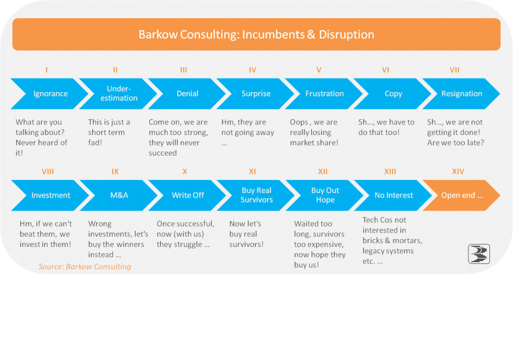Incumbents_and_Disruption_FinalB
