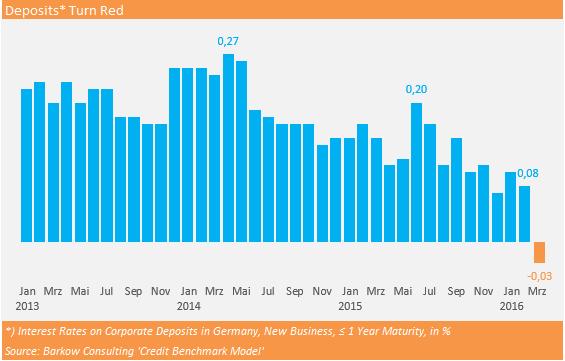 Corp_Dep_Rates_20160504
