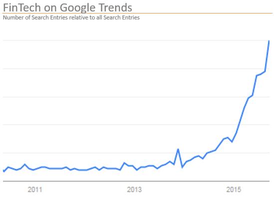 FinTech_Google_Trends