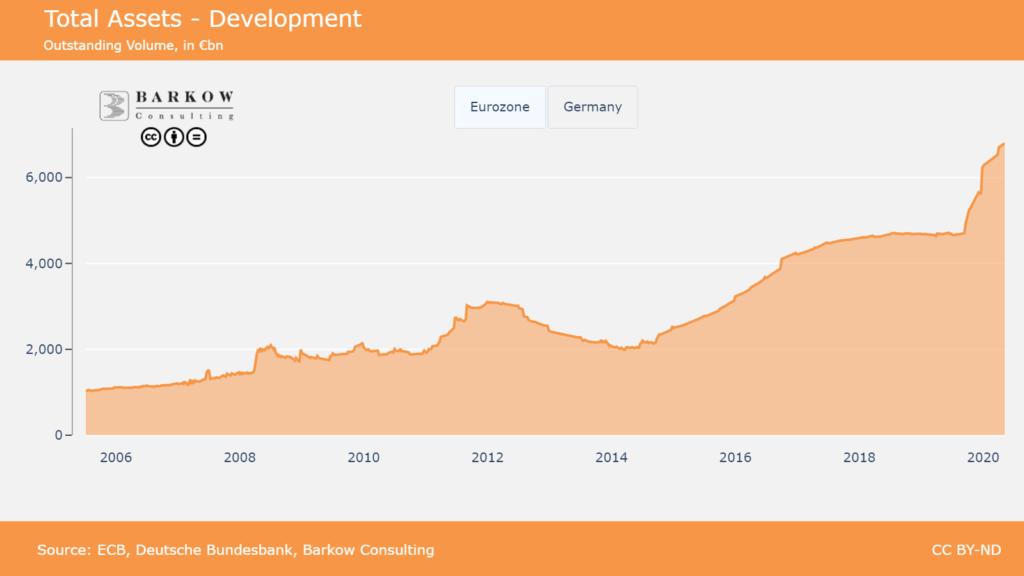 ECB Balance Sheet Tracker