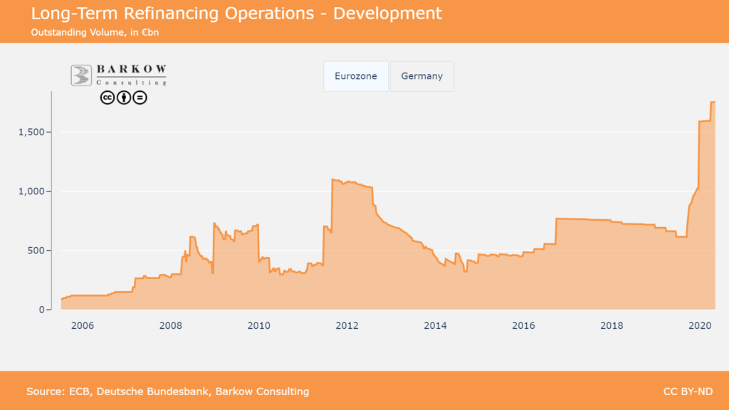 Chart shows the devlopemnt of Central Bank LTRO assets