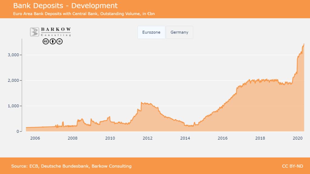 Chart shows the devlopemnt of Central Bank Bank Deposits